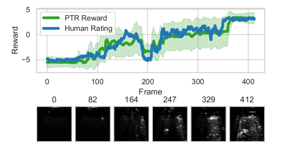 A reward signal inferred by PTR, slowly increasing, as ultrasound quality improves.The inferred reward correlates strongly with human image ratings.
