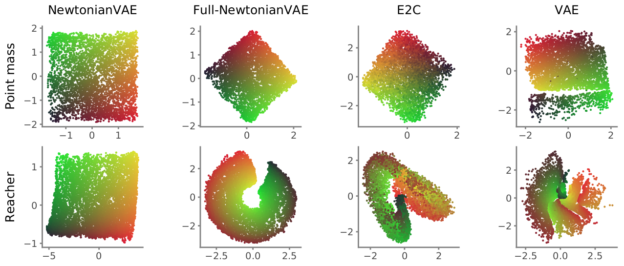 A graphical visualisation of latent spaces, the newtonian latent space is smooth, while others are discontinuous.